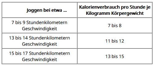 Tabelle Kalorienverbrauch Joggen