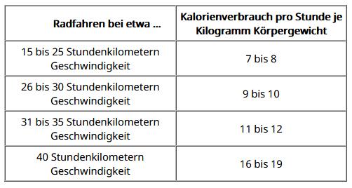 Tabelle Kalorienverbrauch Radfahren