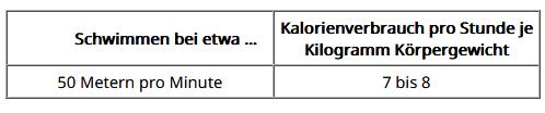 Tabelle Kalorienverbrauch Schwimmen